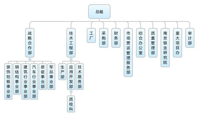 北京银合汇新材料科技有限公司 总部: 新街口外大街23号院西区办公楼二层 电话:+86-10-8220-6126 市场部: 电 话:+86-10-8518-5520/23 传 真:+86-10-8518-5536 地 址:北京东长安街1号东方广场E1座911-912A 企业邮箱: